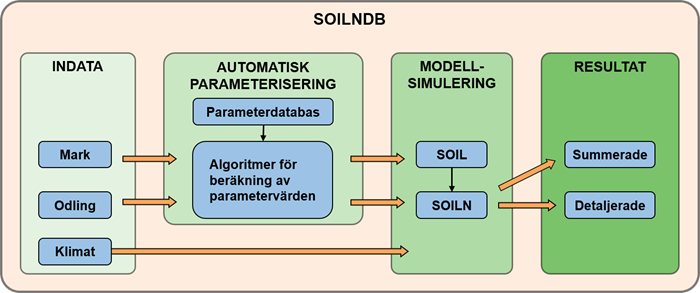Flow chart for SOILNDB with input data, automatic parameterisation, model simulation and results. Illustration.