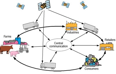 logistics distribution thesis Theses and dissertations topics related to supply chain management, procurement your thesis will be related to the and distribution logistics under.