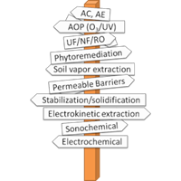 Sign post naming different PFAS treatments and pointing in different directions. Illustration.